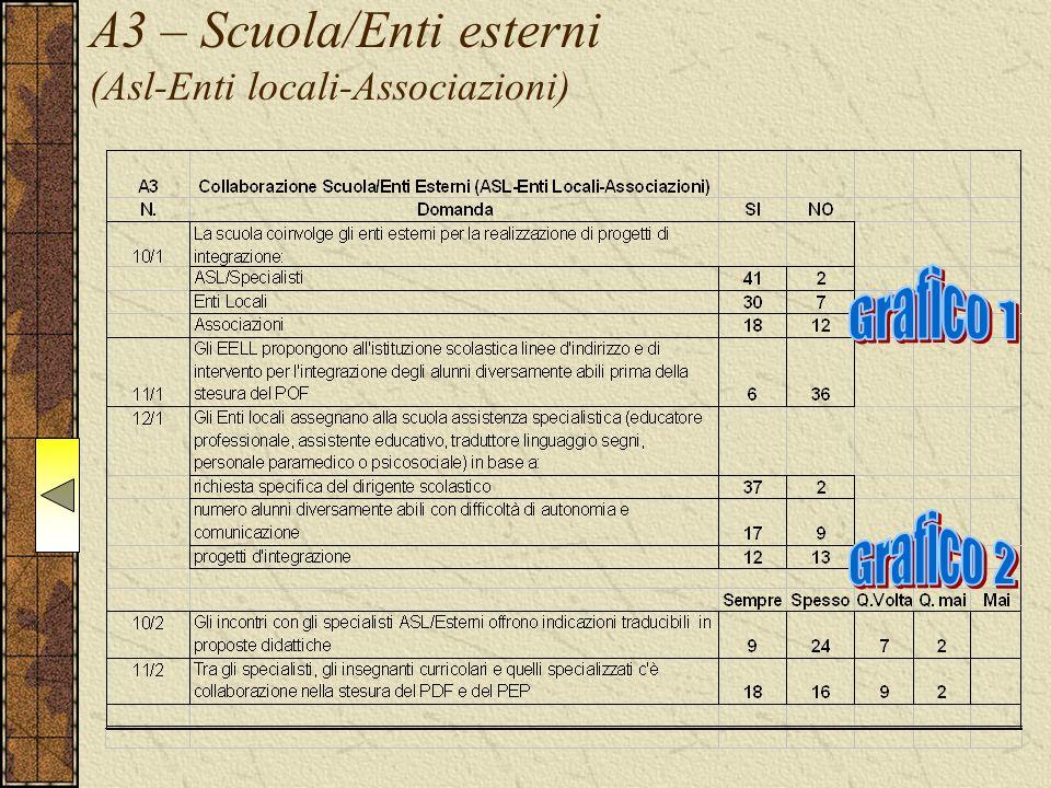 A3 – Scuola/Enti esterni (Asl-Enti locali-Associazioni)