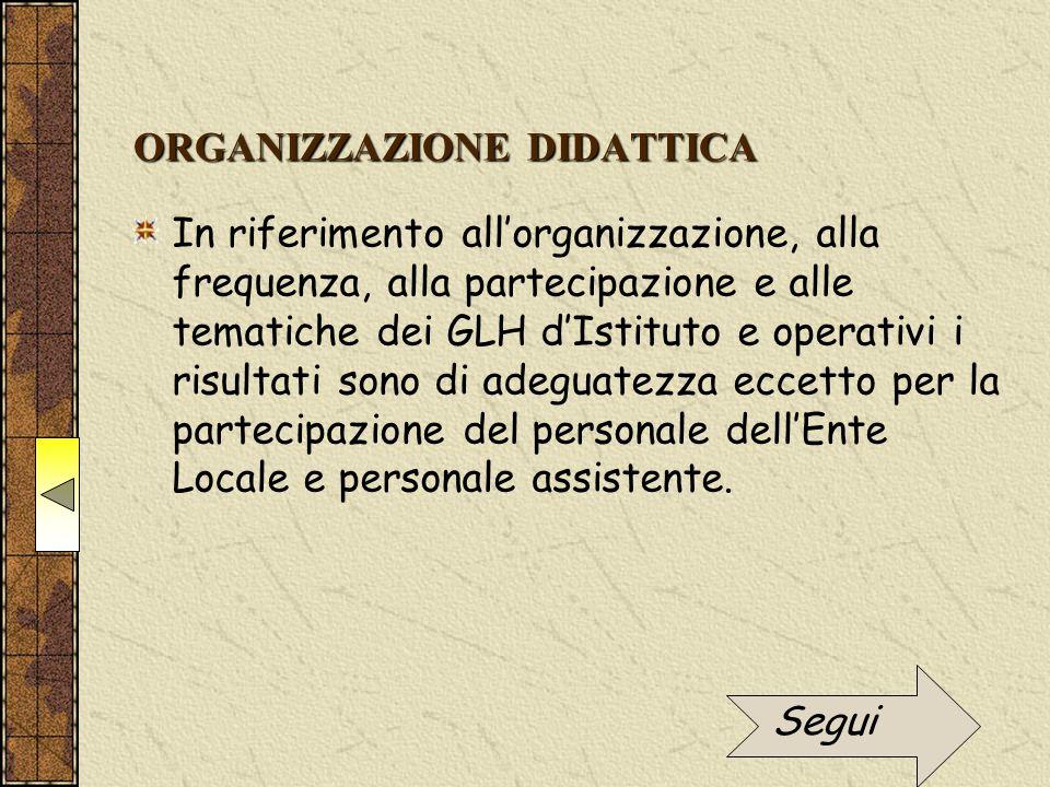 ORGANIZZAZIONE DIDATTICA In riferimento all'organizzazione, alla frequenza, alla partecipazione e alle tematiche dei GLH d'Istituto e operativi i risu