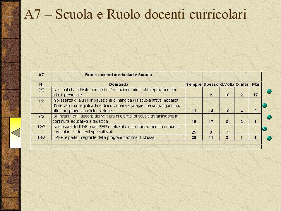A7 – Scuola e Ruolo docenti curricolari
