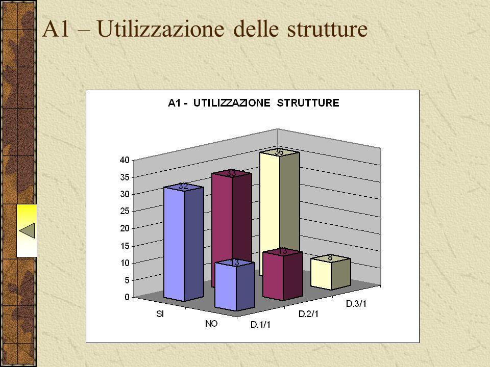 A1 – Utilizzazione delle strutture