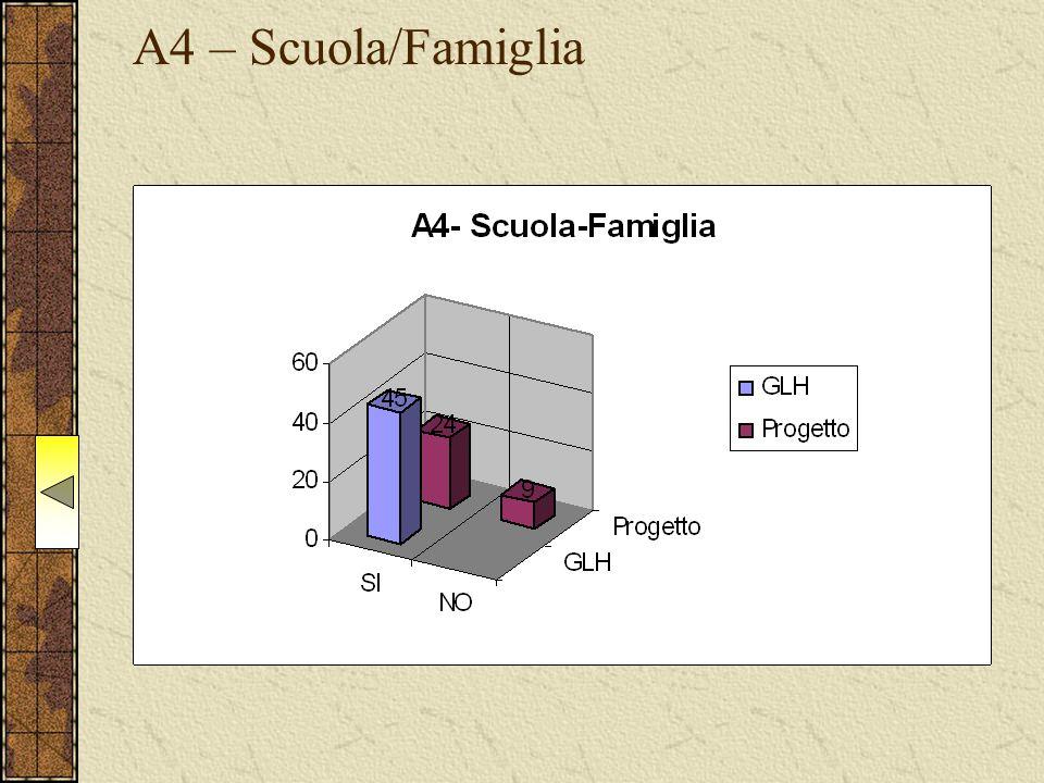 A4 – Scuola/Famiglia
