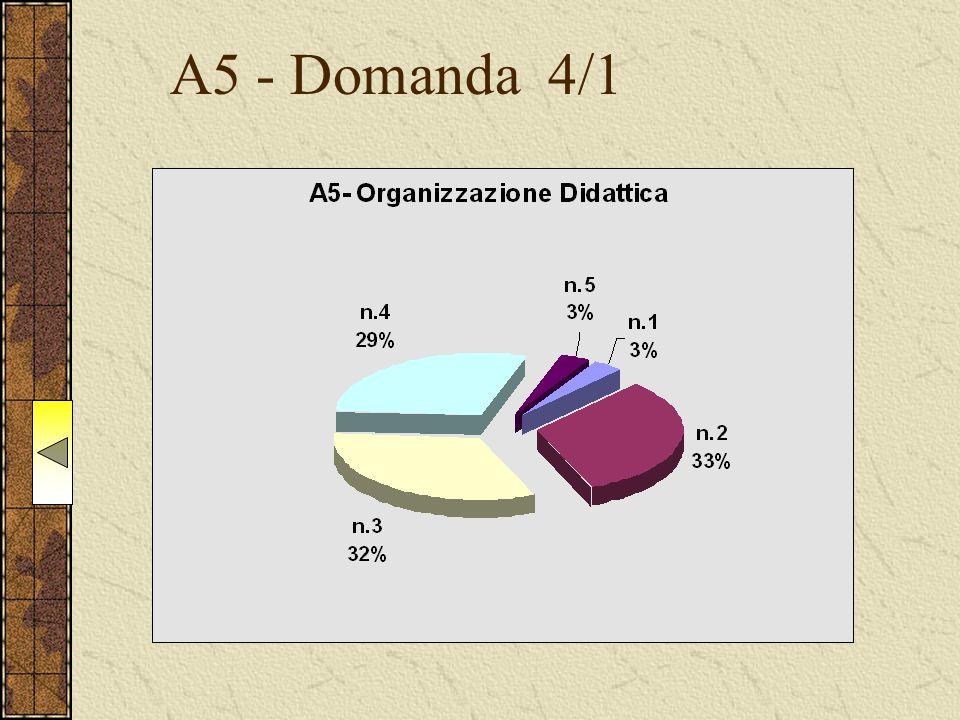 A5 - Domanda 4/1