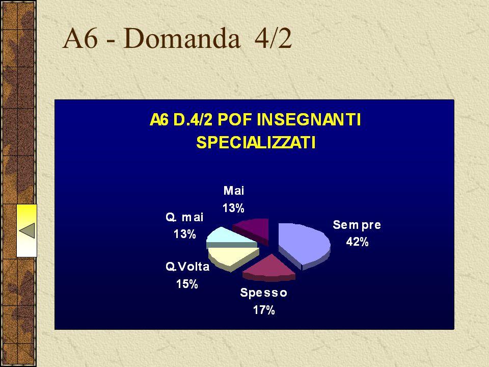 A6 - Domanda 4/2