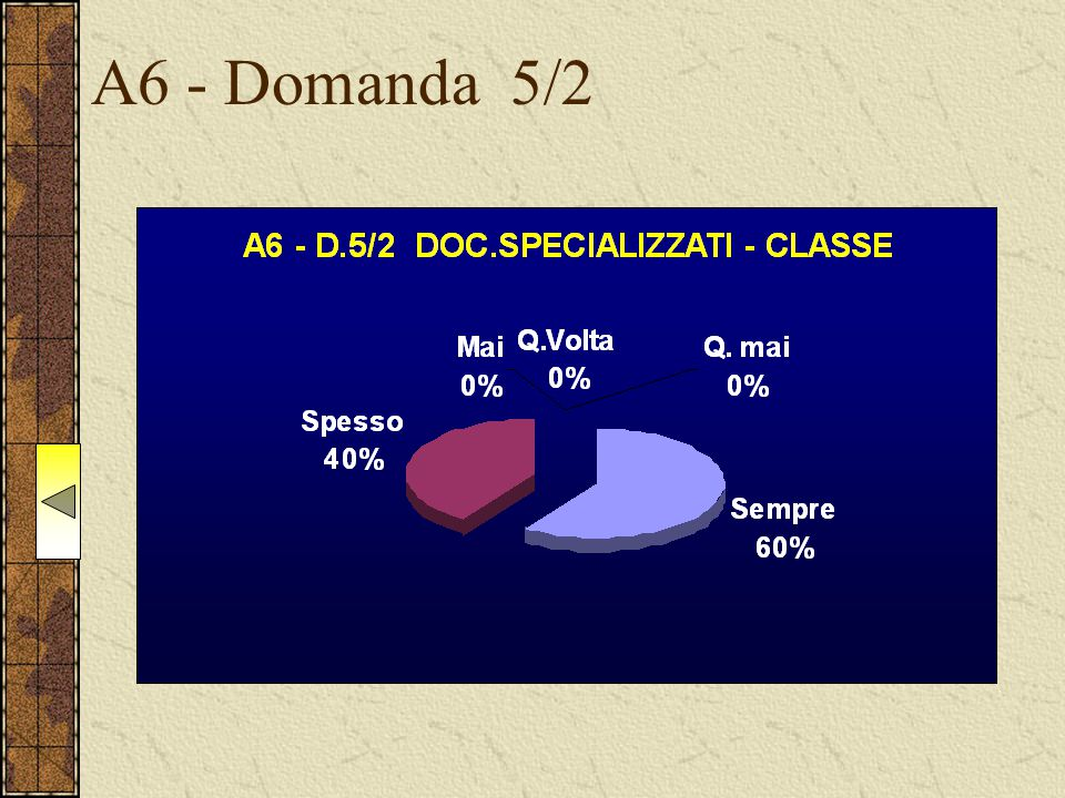A6 - Domanda 5/2
