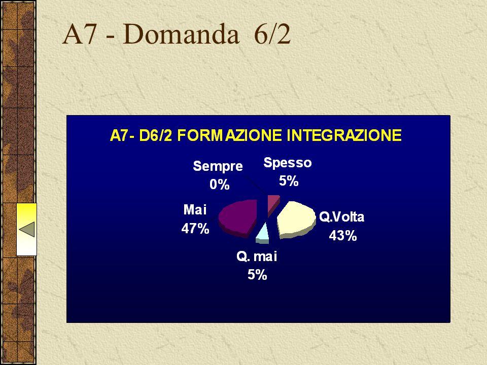 A7 - Domanda 6/2