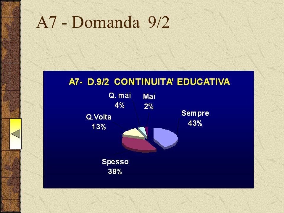 A7 - Domanda 9/2