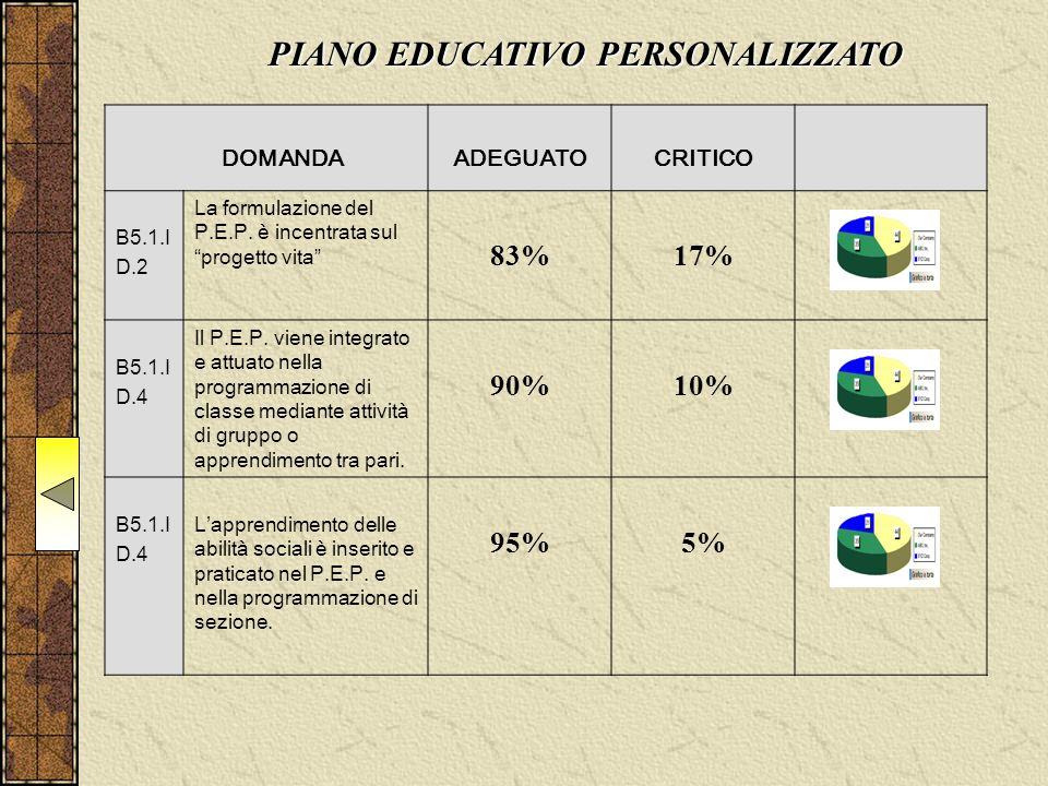 """DOMANDAADEGUATOCRITICO B5.1.I D.2 La formulazione del P.E.P. è incentrata sul """"progetto vita"""" 83%17% B5.1.I D.4 Il P.E.P. viene integrato e attuato ne"""