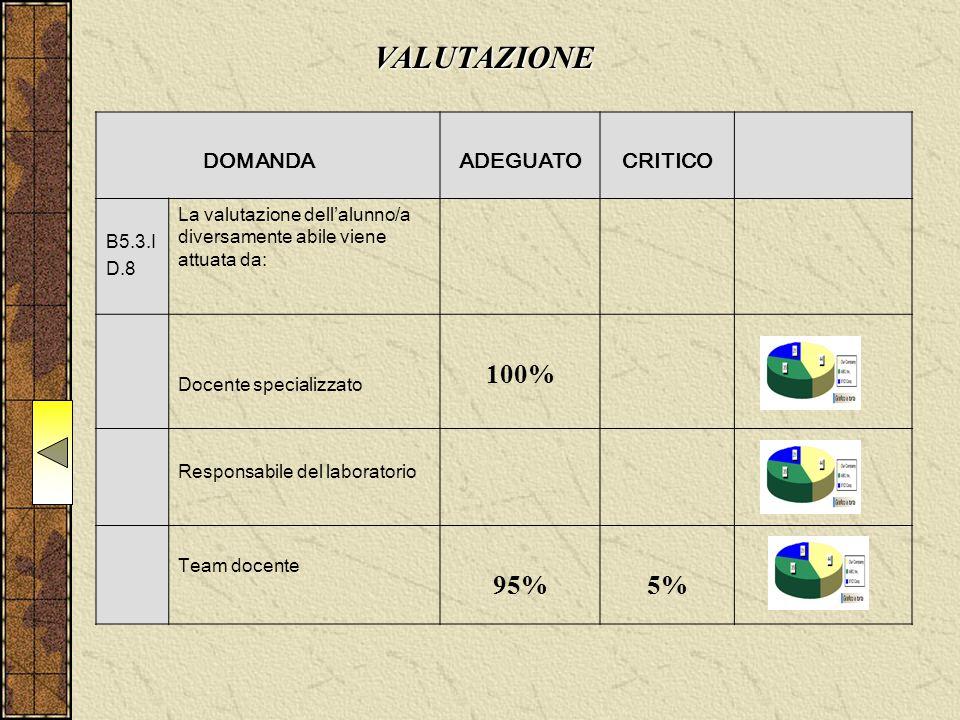 DOMANDAADEGUATOCRITICO B5.3.I D.8 La valutazione dell'alunno/a diversamente abile viene attuata da: Docente specializzato 100% Responsabile del laboratorio Team docente 95%5% VALUTAZIONE