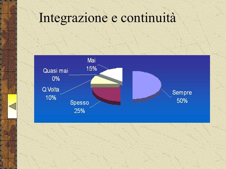Integrazione e continuità