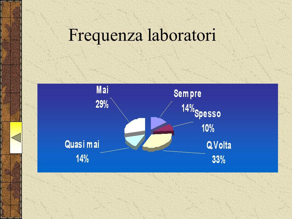 Frequenza laboratori