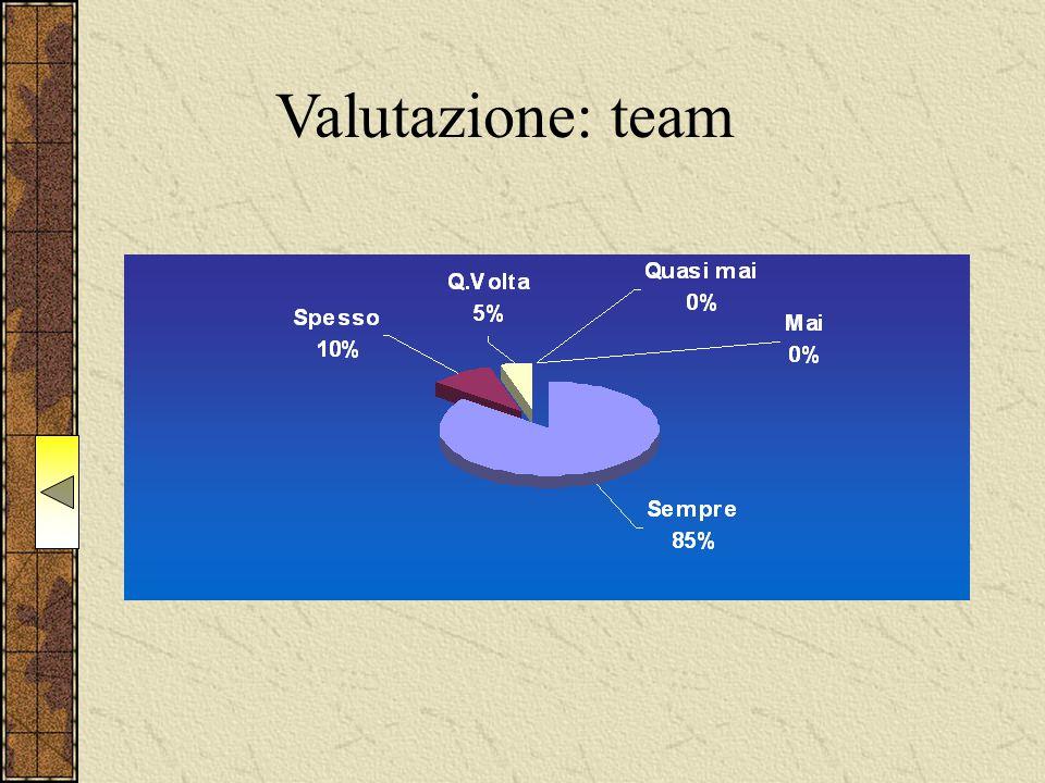 Valutazione: team