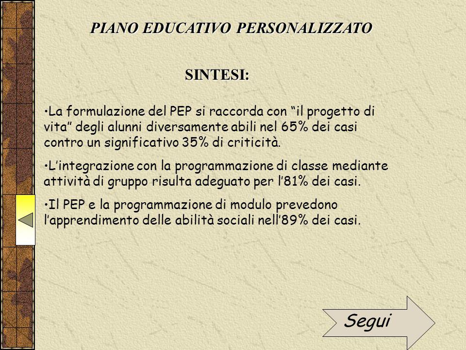 """PIANO EDUCATIVO PERSONALIZZATO SINTESI: La formulazione del PEP si raccorda con """"il progetto di vita"""" degli alunni diversamente abili nel 65% dei casi"""