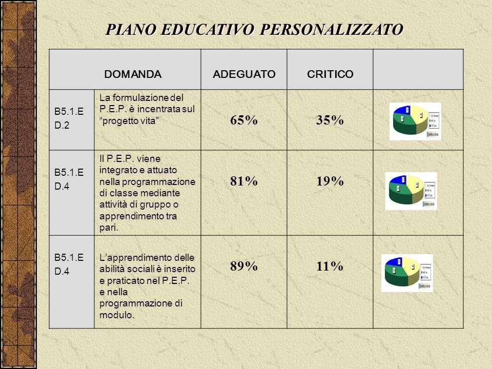 """DOMANDAADEGUATOCRITICO B5.1.E D.2 La formulazione del P.E.P. è incentrata sul """"progetto vita"""" 65%35% B5.1.E D.4 Il P.E.P. viene integrato e attuato ne"""