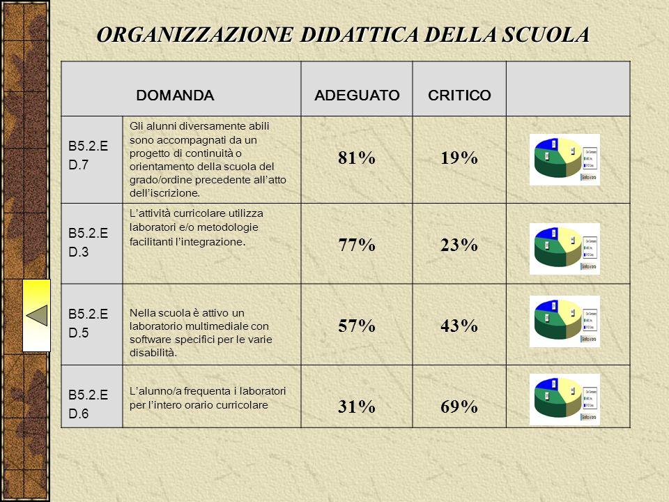 DOMANDAADEGUATOCRITICO B5.2.E D.7 Gli alunni diversamente abili sono accompagnati da un progetto di continuità o orientamento della scuola del grado/ordine precedente all'atto dell'iscrizione.