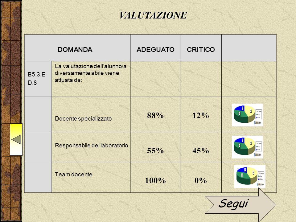 DOMANDAADEGUATOCRITICO B5.3.E D.8 La valutazione dell'alunno/a diversamente abile viene attuata da: Docente specializzato 88%12% Responsabile del laboratorio 55%45% Team docente 100%0% VALUTAZIONE Segui