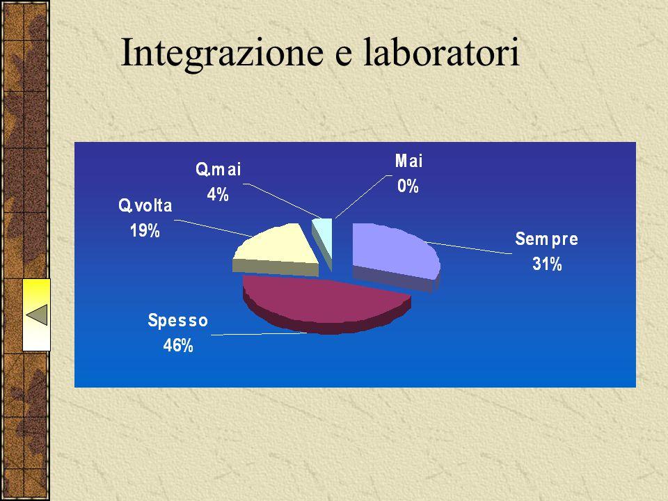 Integrazione e laboratori