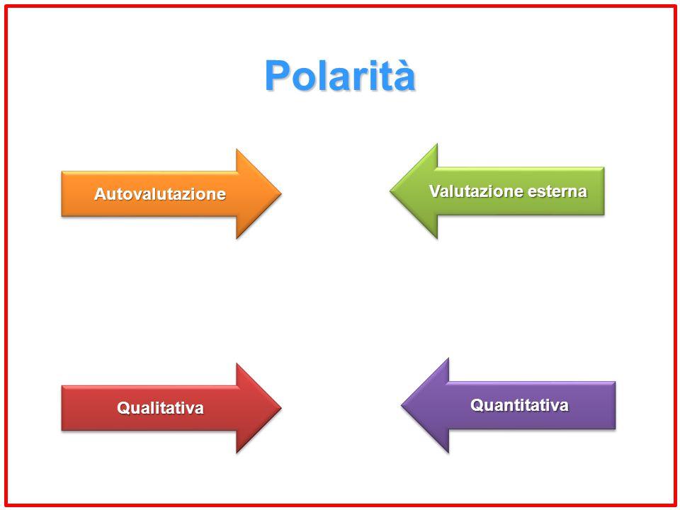Polarità AutovalutazioneAutovalutazione Valutazione esterna QualitativaQualitativa QuantitativaQuantitativa