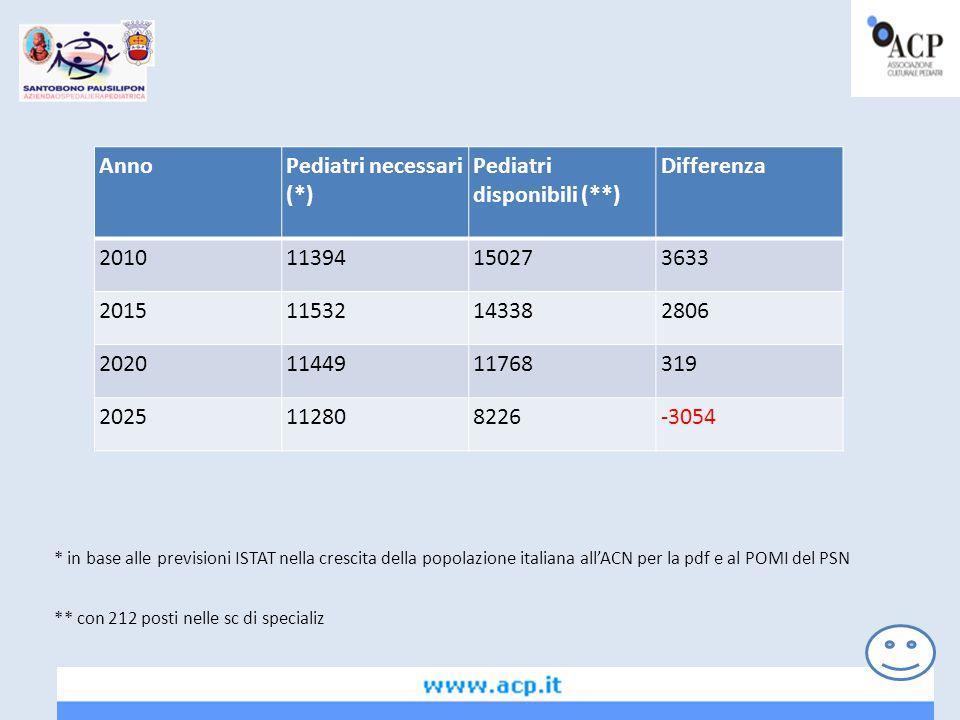 AnnoPediatri necessari (*) Pediatri disponibili (**) Differenza 201011394150273633 201511532143382806 20201144911768319 2025112808226-3054 ** con 212