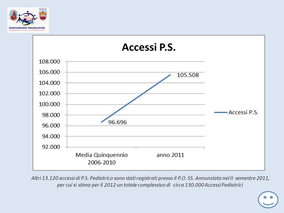 Altri 13.120 accessi di P.S. Pediatrico sono stati registrati presso il P.O. SS. Annunziata nel II semestre 2011, per cui si stima per il 2012 un tota