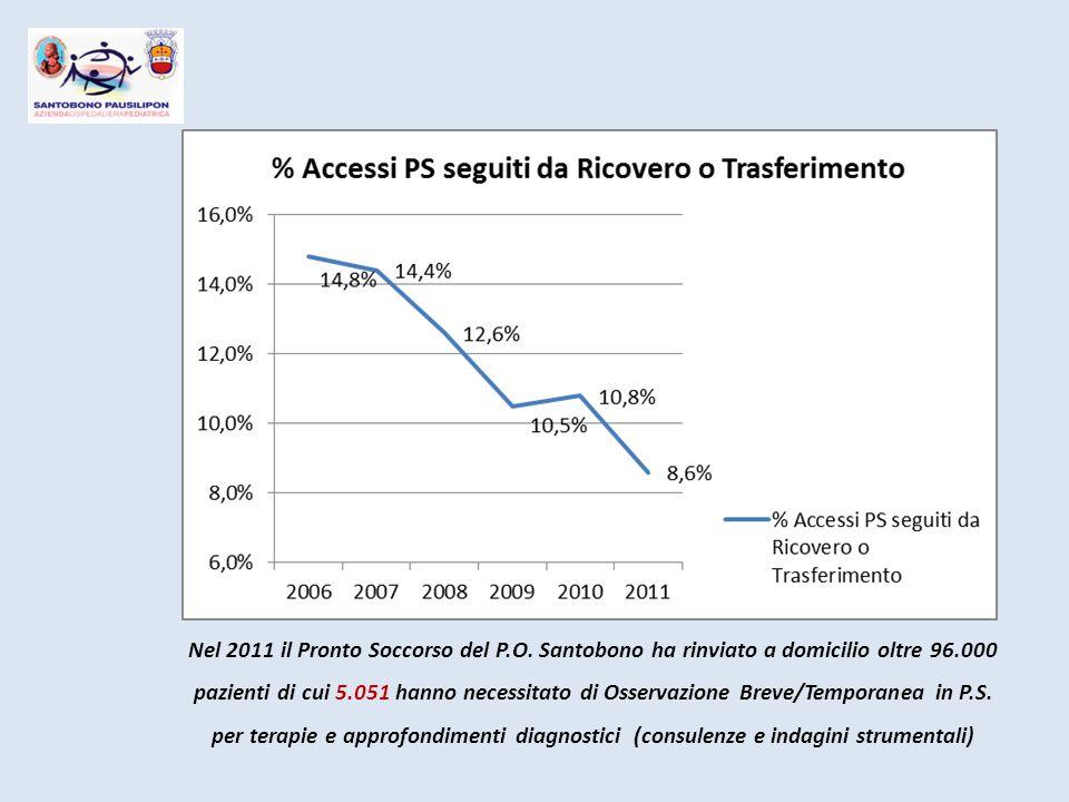 Nel 2011 il Pronto Soccorso del P.O. Santobono ha rinviato a domicilio oltre 96.000 pazienti di cui 5.051 hanno necessitato di Osservazione Breve/Temp