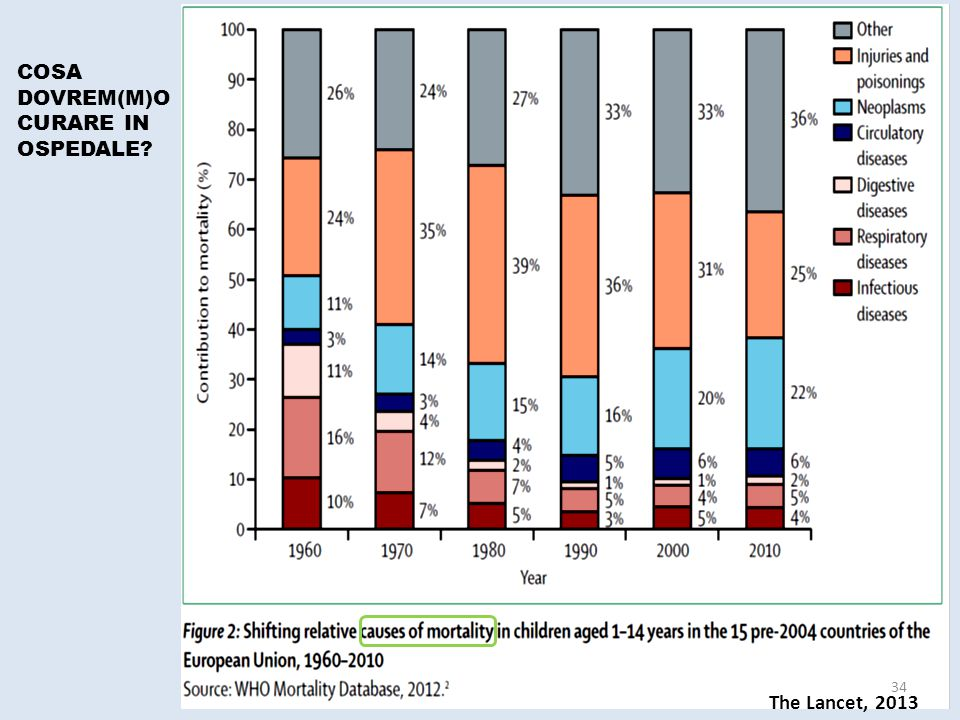 The Lancet, 2013 COSA DOVREM(M)O CURARE IN OSPEDALE? 34
