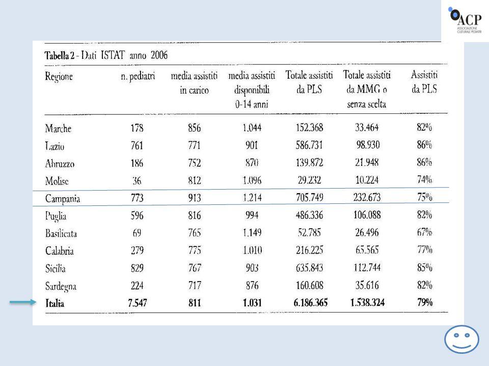 Distribuzione dei pediatri di libera scelta secondo l anzianità di specializzazione - Anno 2010 Italia 63 0.7 338 4.4 1180 15.4 2934 38.3 3136 40.9 7651 100.0 ((Fonte: Ministero della Salute - Direzione generale del sistema informativo e statistico sanitario Da 0 fino a 2 anni Oltre 2 fino a 9 anni Oltre 9 fino a 16 anni Oltre 16 fino a 23 anni Oltre 23 anniTotale pediatri Pediat ri % % % % % % Distribuzione dei pediatri di libera scelta secondo l anzianità di specializzazione - Anno 2010 6
