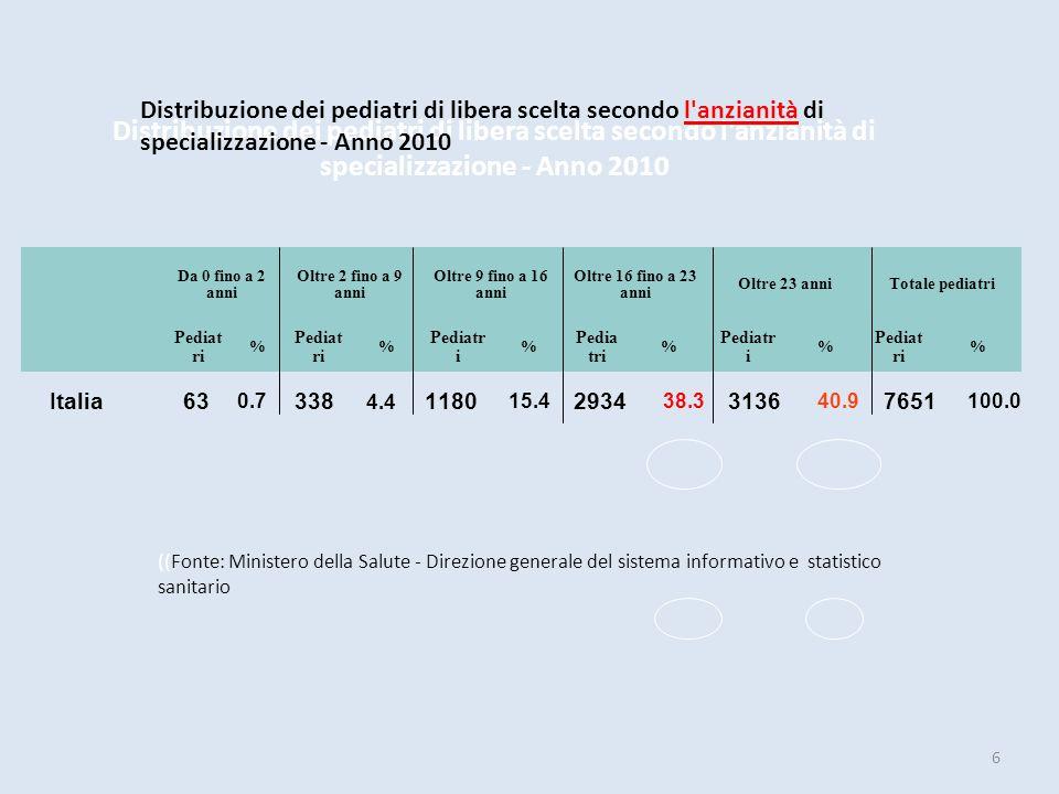 Distribuzione dei pediatri di libera scelta secondo l'anzianità di specializzazione - Anno 2010 Italia 63 0.7 338 4.4 1180 15.4 2934 38.3 3136 40.9 76