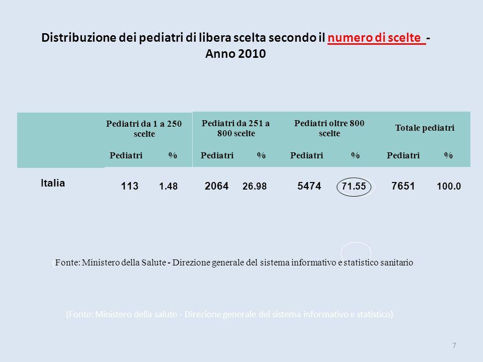 Italia 7651 863 1035 58.5 Distribuzione dei pediatri di libera scelta, del numero di scelte per pediatra, dei bambini residenti per pediatra e della percentuale di pediatri che usufruiscono di indennità per attività in forma associativa - Anno 2010 Totale pediatri Scelte per pediatra bambini residenti di 0 - 13 anni per pediatra % pediatri che usufruiscono di indennità per attività in forma associativa (Fonte: Ministero della Salute - Direzione generale del sistema informativo e statistico sanitario 8