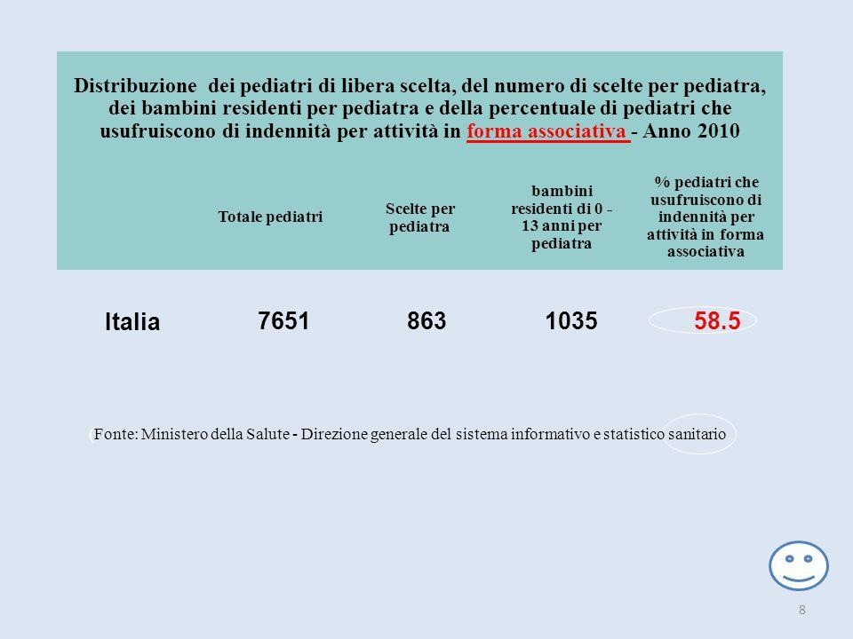 Italia 7651 863 1035 58.5 Distribuzione dei pediatri di libera scelta, del numero di scelte per pediatra, dei bambini residenti per pediatra e della p