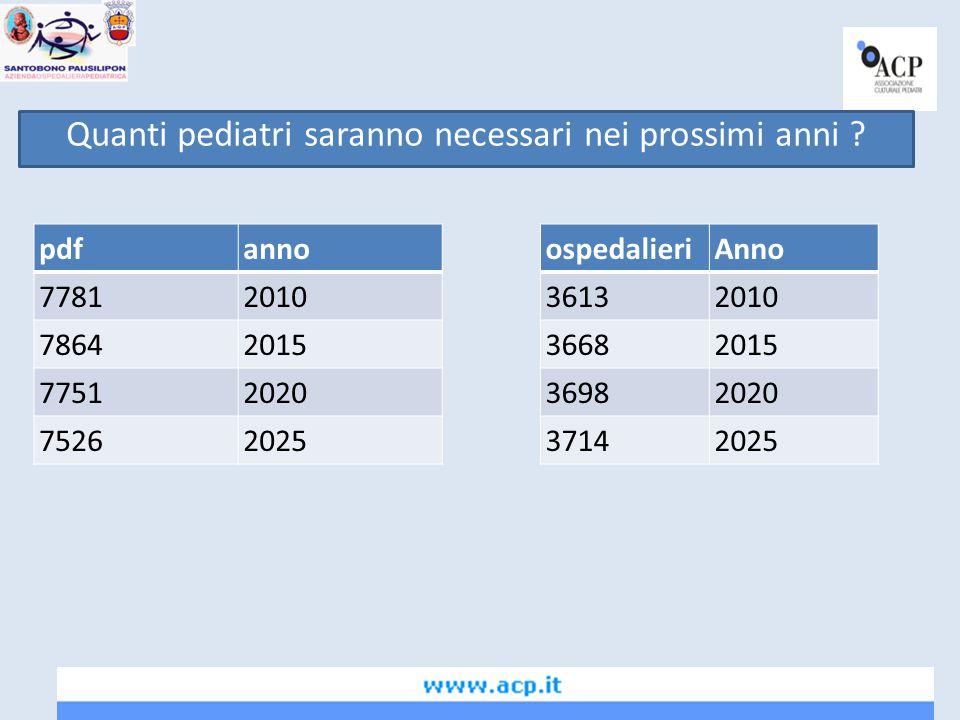 AnnoPediatri necessari (*) Pediatri disponibili (**) Differenza 201011394150273633 201511532143382806 20201144911768319 2025112808226-3054 ** con 212 posti nelle sc di specializ * in base alle previsioni ISTAT nella crescita della popolazione italiana all'ACN per la pdf e al POMI del PSN