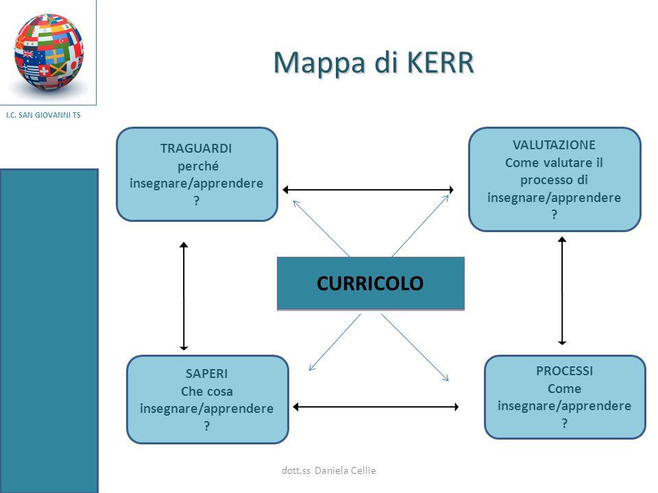 Mappa di KERR Mappa di KERR TRAGUARDI perché insegnare/apprendere ? SAPERI Che cosa insegnare/apprendere ? VALUTAZIONE Come valutare il processo di in
