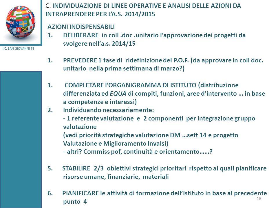 I.C. SAN GIOVANNI TS 18 AZIONI INDISPENSABILI 1.DELIBERARE in coll.doc.unitario l'approvazione dei progetti da svolgere nell'a.s. 2014/15 1.PREVEDERE