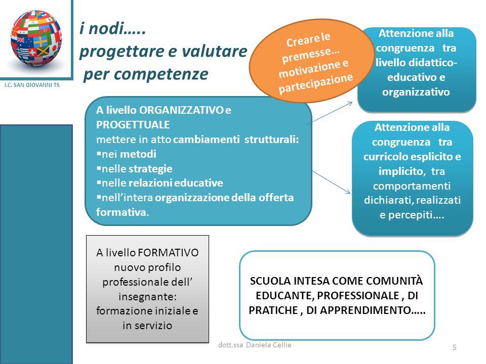 i nodi….. progettare e valutare per competenze dott.ssa Daniela Cellie 5 A livello ORGANIZZATIVO e PROGETTUALE mettere in atto cambiamenti strutturali
