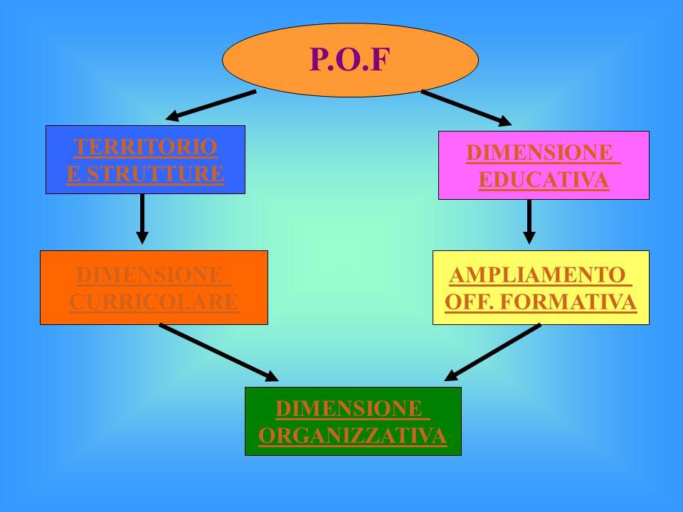 DIMENSIONE EDUCATIVA TERRITORIO E STRUTTURE DIMENSIONE CURRICOLARE AMPLIAMENTO OFF.