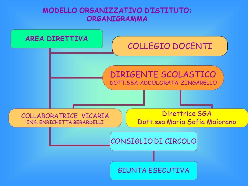 Nell'applicazione del dettato di Riforma, nel rispetto dell'Autonomia scolastica, e delle risorse professionali disponibili si propone un piano di org