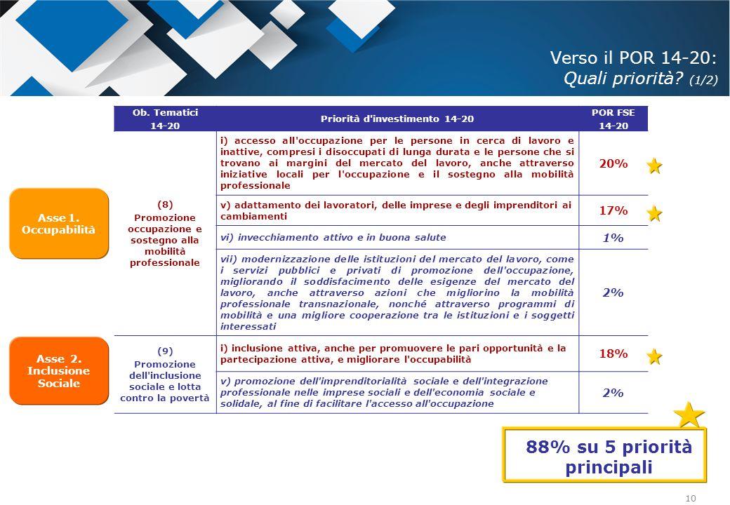 10 Ob. Tematici 14-20 Priorità d'investimento 14-20 POR FSE 14-20 (8) Promozione occupazione e sostegno alla mobilità professionale i) accesso all'occ
