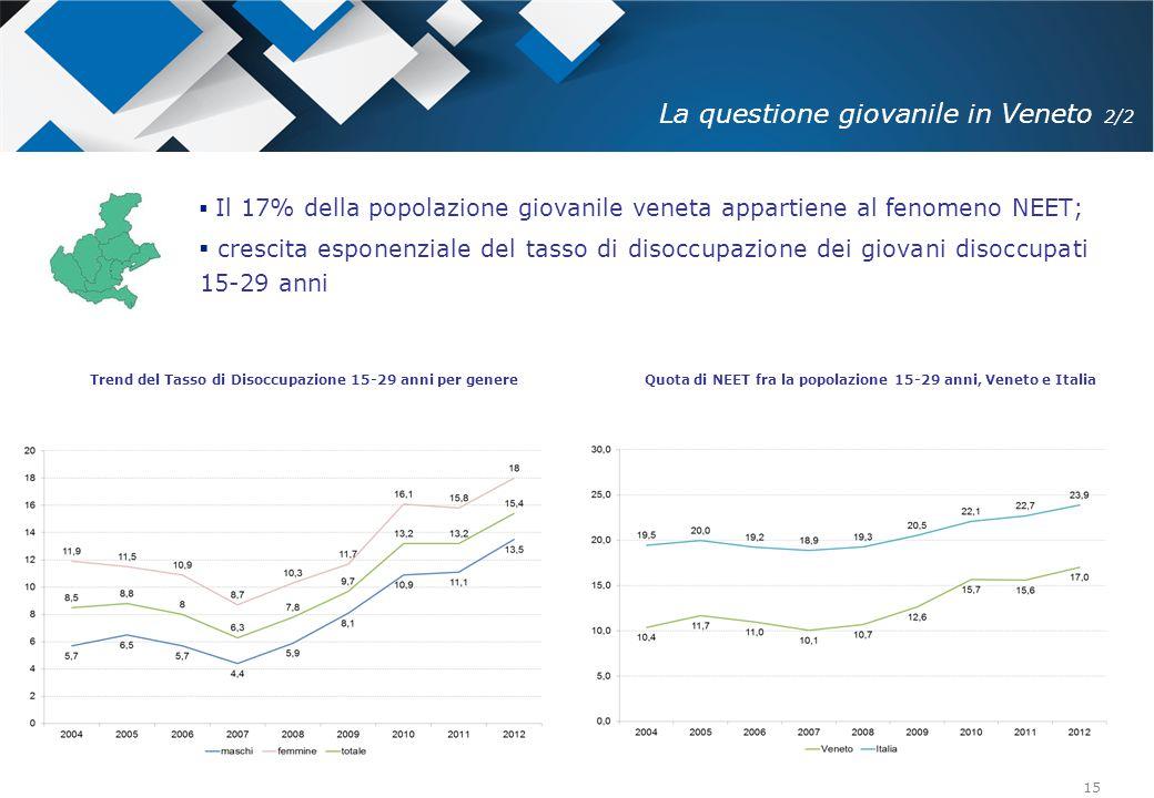 15 Trend del Tasso di Disoccupazione 15-29 anni per genere Quota di NEET fra la popolazione 15-29 anni, Veneto e Italia  Il 17% della popolazione gio