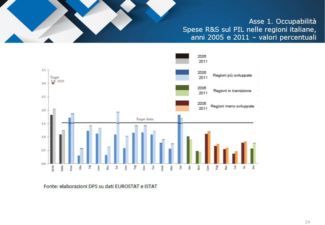 24 Asse 1. Occupabilità Spese R&S sul PIL nelle regioni italiane, anni 2005 e 2011 – valori percentuali