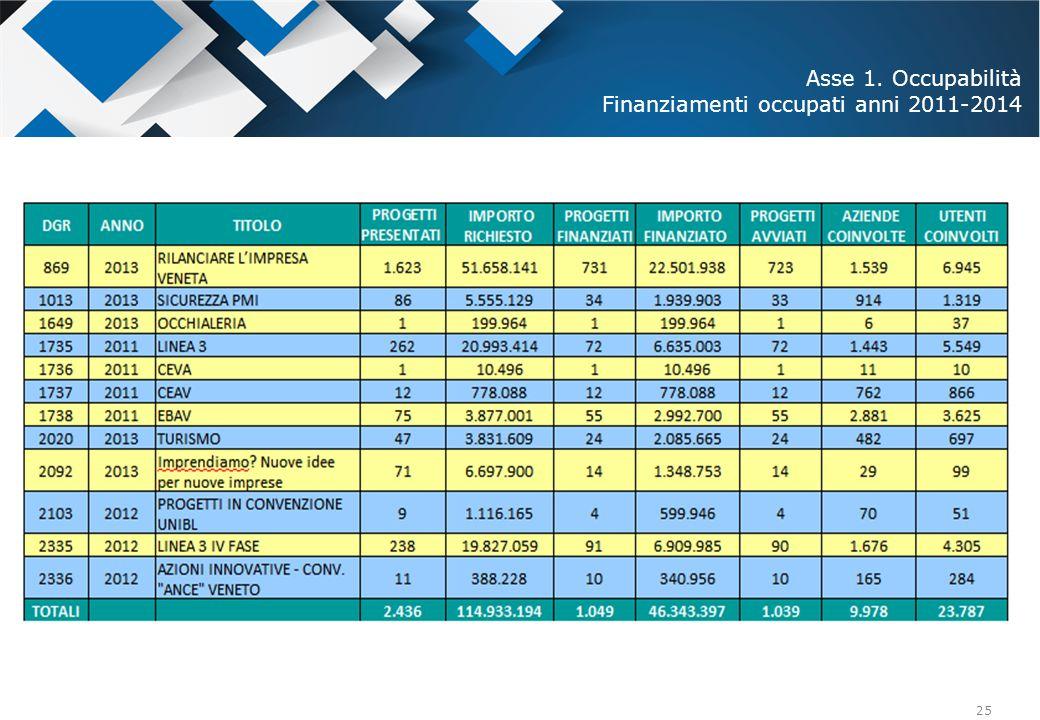 25 Asse 1. Occupabilità Finanziamenti occupati anni 2011-2014