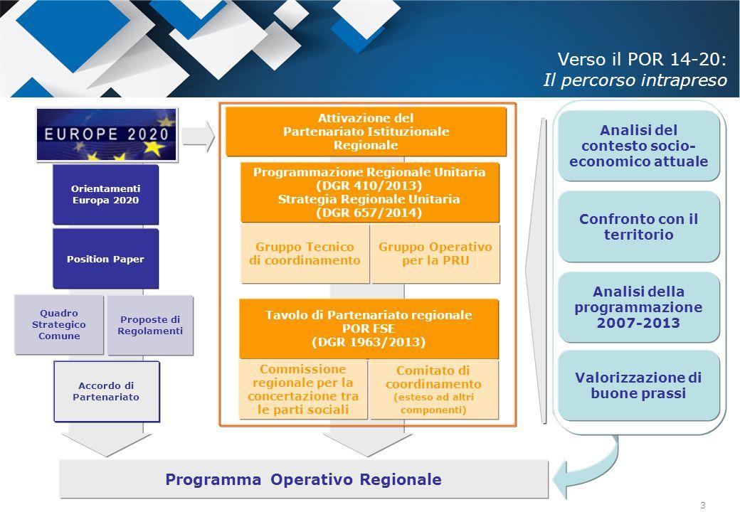 3 Verso il POR 14-20: Il percorso intrapreso Orientamenti Europa 2020 Position Paper Quadro Strategico Comune Proposte di Regolamenti Accordo di Parte