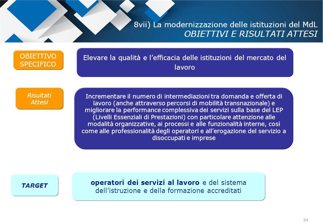 34 OBIETTIVO SPECIFICO Risultati Attesi Elevare la qualità e l'efficacia delle istituzioni del mercato del lavoro Incrementare il numero di intermedia