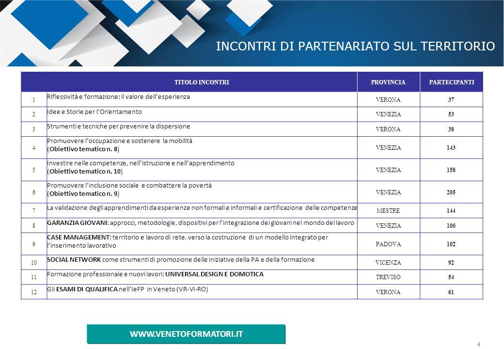 5 INCONTRI DI PARTENARIATO SUL TERRITORIO TITOLO INCONTRIPROVINCIAPARTECIPANTI 13 Gli ESAMI DI QUALIFICA nell'IeFP in Veneto (VE-TV-BL-PD) MESTRE72 14 SOCIAL ECONOMY e imprenditorialità sociale come strumenti di inclusione sociale e lavorativa MESTRE32 15 La MOBILITÀ EUROPEA per l'occupabilità: nuove sfide e opportunità VENEZIA60 16 ECVET: l'importanza di realizzare un sistema europeo di crediti per l'istruzione e la formazione professionale VICENZA51 17 Settore del turismo termale, storico e ospitalità LE COMPETENZE AL SERVIZIO DELL'ACCOGLIENZA PADOVA99 18 Settore dell'energia rinnovabile QUALE FORMAZIONE PER UN FUTURO GREEN ROVIGO35 19 Settore agroalimentare e vinicolo – SINERGIA E COLLABORAZIONE TRA IMPRESE, attori socio-economici e sistema di istruzione e formazione TREVISO30 20 LA FILIERA DEL LEGNO E DEL MOBILE: quali opportunità tra tradizione e innovazione VERONA27 21 Il settore del vetro artigianale e artistico IL SAPERE ARTIGIANALE ED ARTISTICO: come coniugare creatività e innovazione VENEZIA20 22 LA CONVENZIONE EUROPEA DELLE ALPI come strumento innovativo per il lavoro e la formazione professionale in area Alpina BELLUNO28 TOTALE PARTECIPANTI1640 WWW.VENETOFORMATORI.IT