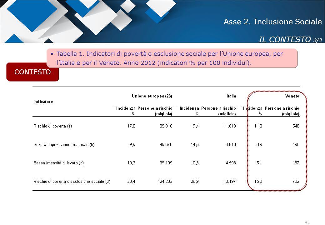 41 CONTESTO Asse 2. Inclusione Sociale IL CONTESTO 3/3  Tabella 1. Indicatori di povertà o esclusione sociale per l'Unione europea, per l'Italia e pe