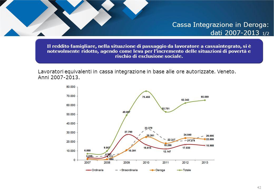 42 Cassa Integrazione in Deroga: dati 2007-2013 1/2 Il reddito famigliare, nella situazione di passaggio da lavoratore a cassaintegrato, si è notevolm