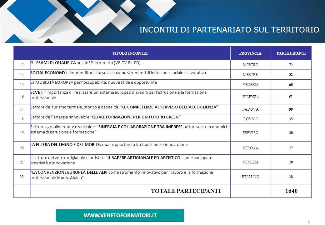 5 INCONTRI DI PARTENARIATO SUL TERRITORIO TITOLO INCONTRIPROVINCIAPARTECIPANTI 13 Gli ESAMI DI QUALIFICA nell'IeFP in Veneto (VE-TV-BL-PD) MESTRE72 14