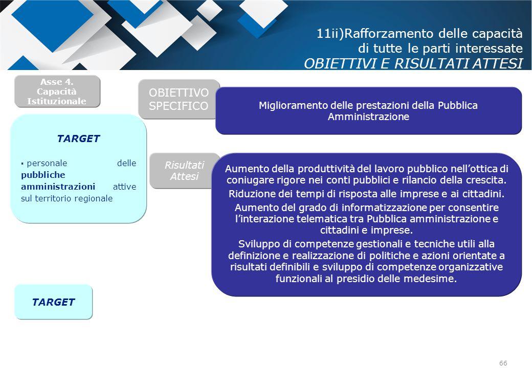 66 Risultati Attesi Asse 4. Capacità Istituzionale OBIETTIVO SPECIFICO Aumento della produttività del lavoro pubblico nell'ottica di coniugare rigore