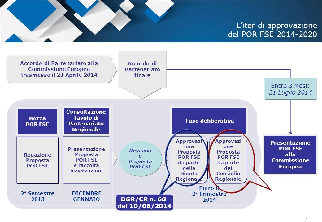 7 Bozza POR FSE Redazione Proposta POR FSE 2° Semestre 2013 Consultazione Tavolo di Partenariato Regionale Presentazione Proposta POR FSE e raccolta o