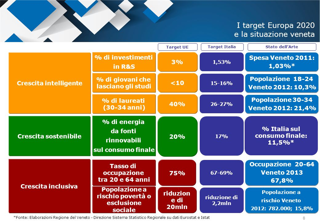 9 Le risorse e gli Assi 14-20 In base agli interventi realizzati nell'attuale programmazione 07-13 e considerando le principali problematiche del contesto socio-economico veneto, sono state attribuite delle percentuali di finanziamento agli Assi della nuova programmazione 2014-2020 Asse 3.