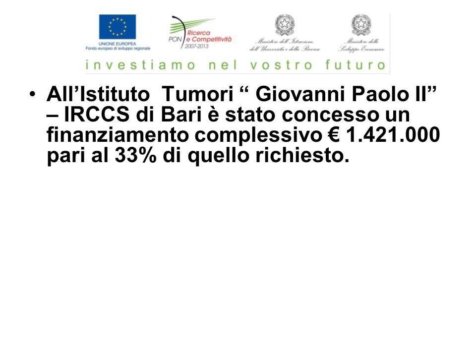 All'Istituto Tumori Giovanni Paolo II – IRCCS di Bari è stato concesso un finanziamento complessivo € 1.421.000 pari al 33% di quello richiesto.
