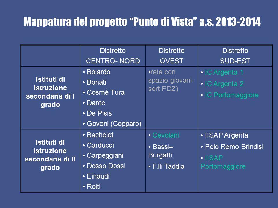"""Mappatura del progetto """"Punto di Vista"""" a.s. 2013-2014 Distretto CENTRO- NORD Distretto OVEST Distretto SUD-EST Istituti di Istruzione secondaria di I"""